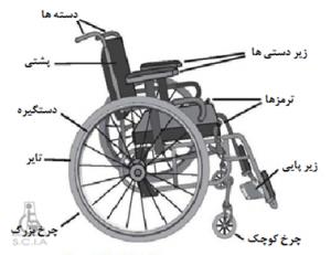 اجزاء تشکیل دهنده یک ویلچر معمولی